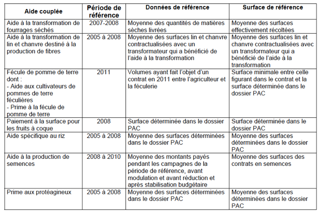 tableau descriptif de la conversion des aides couplees en aides decouplees (ou DPU) en 2012.