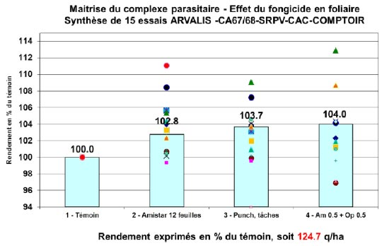Fig2 : Gain procuré par une intervention.